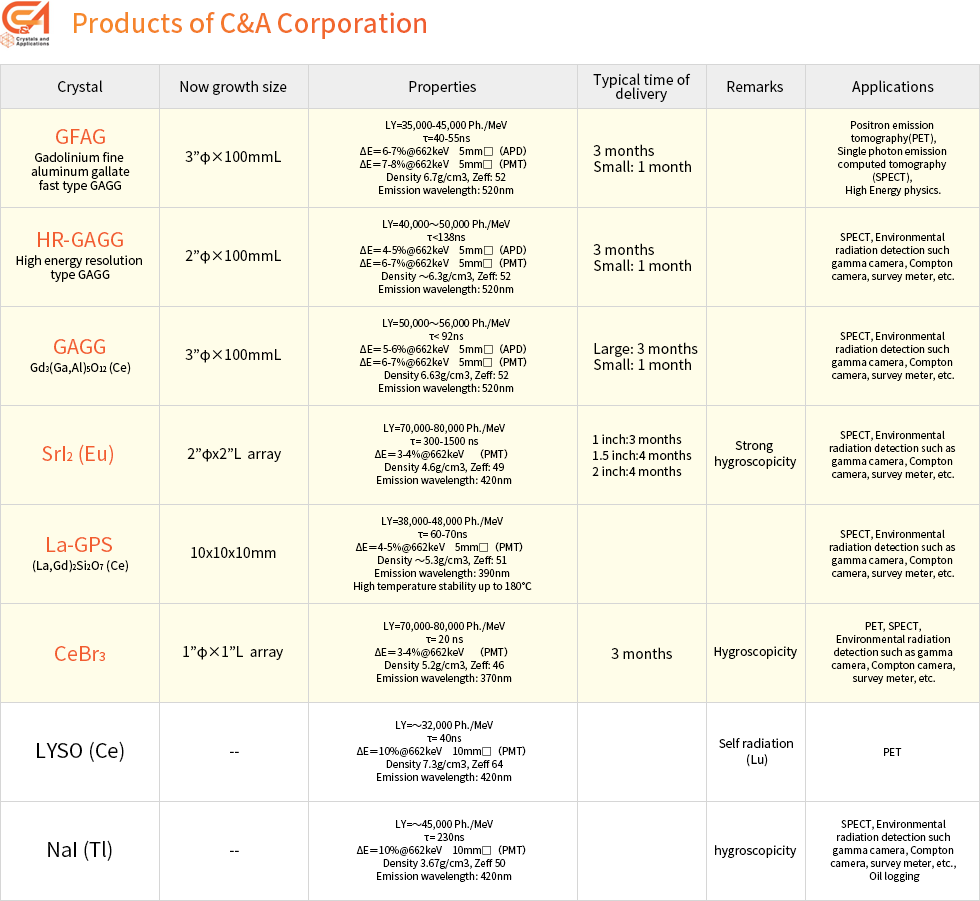 products C&A Corporation